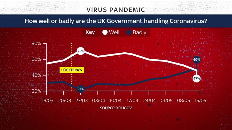 Photo of Public support for Boris Johnson's handling of COVID-19 pandemic plummets – poll